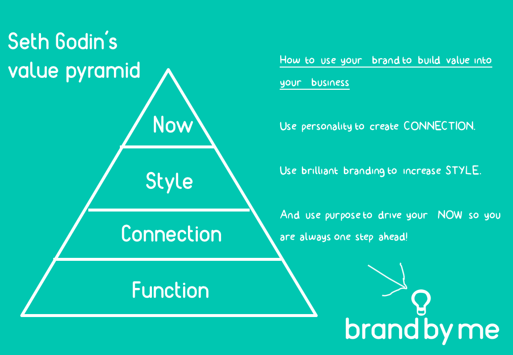 how your brand will increase value in your business