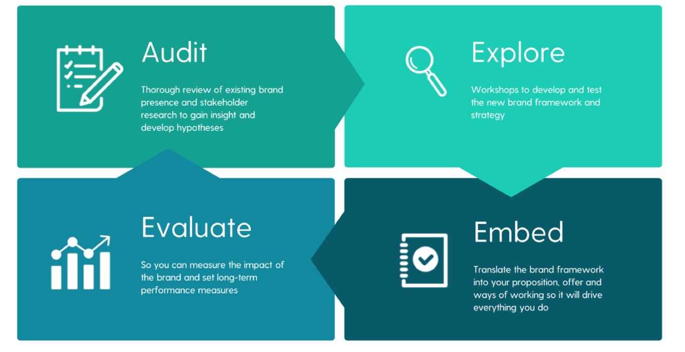 Brand By Me's Process is Audit, Explore, Evaluate, Embed